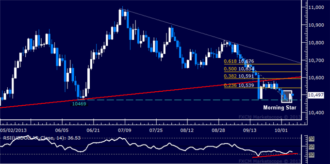 dailyclassics_us_dollar_index_body_Picture_3.png, Forex: US Dollar Technical Analysis  June Low a Turning Point?