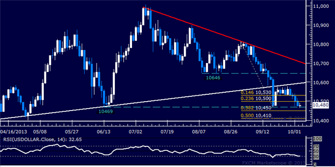 dailyclassics_us_dollar_index_body_Picture_3.png, Forex: US Dollar Technical Analysis  June Low Under Fire