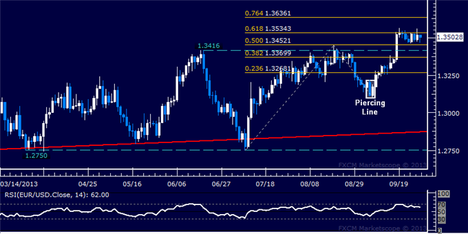 dailyclassics_eur-usd_body_Picture_2.png, Forex: EUR/USD Technical Analysis  Stubborn Range Still Holding