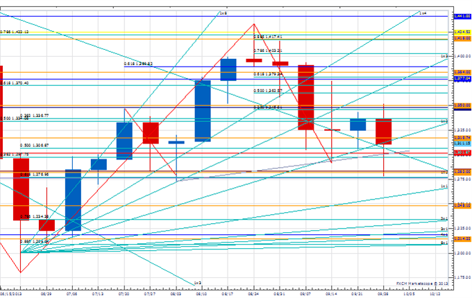 WPT_jpy_body_Picture_1.png, Weekly Price amp; Time: USD/JPY Flirting with Break of Key Weekly Support