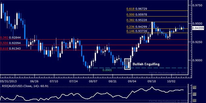 dailyclassics_aud-usd_body_Picture_9.png, Forex: AUD/USD Technical Analysis  Resistance Now Above 0.95