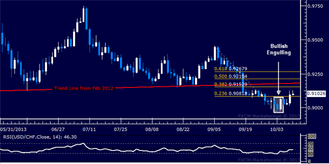 dailyclassics_usd-chf_body_Picture_6.png, Forex: USD/CHF Technical Analysis  Probing Above 0.91 Mark
