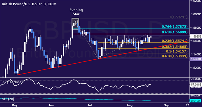 GBP/USD Technical Analysis: Range Top Continues to Hold