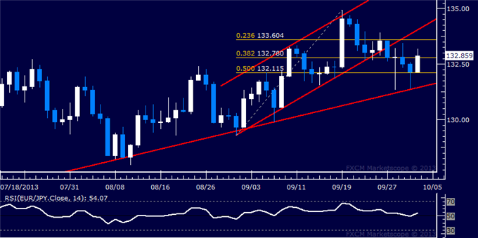 dailyclassics_eur-jpy_Copy_body_Picture_11.png, Forex: EUR/JPY Technical Analysis  Euro Attempts Recovery