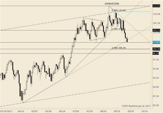 eliottWaves_oil_body_crude.png, Crude Drops for 5th Day; Tests August Low