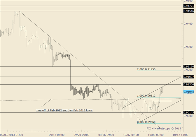 eliottWaves_usd-chf_body_usdchf.png, USD/CHF Exceeds .9080; Rally Contained by Channel So Far