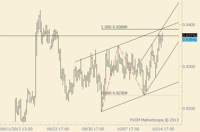 eliottWaves_nzd-usd_body_nzdusd.png, NZD/USD Current Level is Probably Strong Resistance