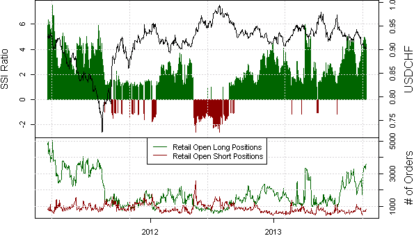 ssi_usd-chf_body_Picture_13.png, US Dollar at Potentially Significant Turning Point versus Swiss Franc