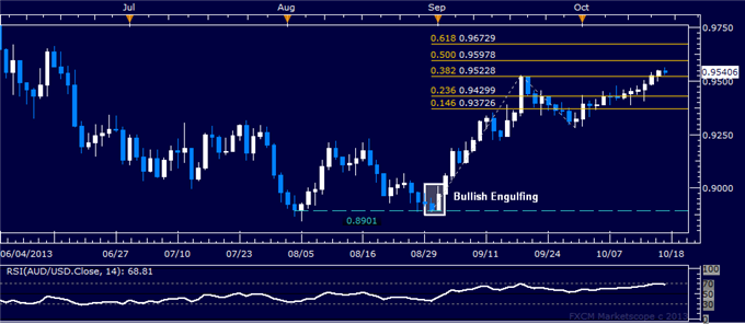 dailyclassics_aud-usd_body_ausdusd.png, Forex: AUD/USD Technical Analysis  0.96 Mark Now in Sight