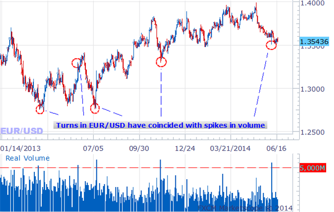 Does fxcm trade binary options