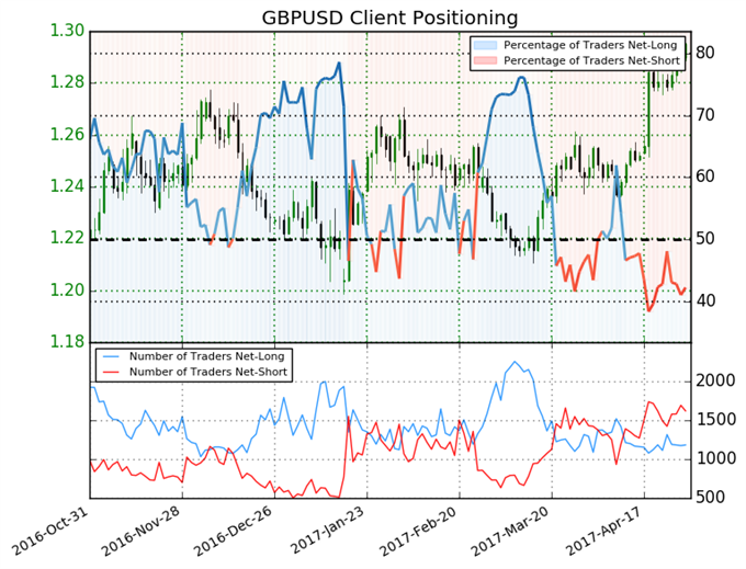 British Pound Headed for Rally on Net-Short Positions