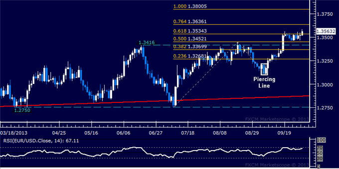 dailyclassics_eur-usd_body_Picture_2.png, Forex: EUR/USD Technical Analysis  Testing Above Range Top