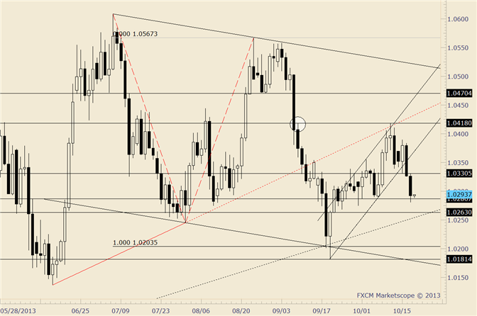 eliottWaves_usd-cad_body_usdcad.png, USD/CAD Takes out Early Month Low; 1.0260s is Possible Support Area