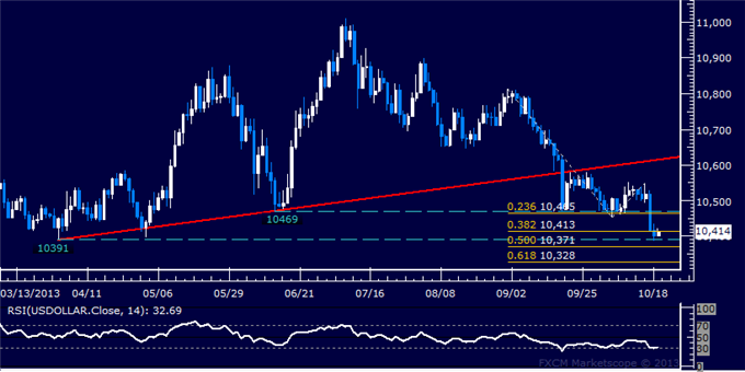 dailyclassics_us_dollar_index_body_Picture_5.png, Forex: US Dollar Technical Analysis  April Bottom Under Fire