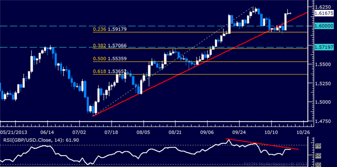 dailyclassics_gbp-usd_body_Picture_7.png, Forex: GBP/USD Technical Analysis  Sellers to Reclaim Momentum?