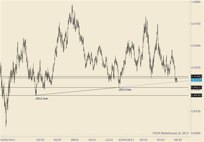 eliottWaves_usd-chf_body_usdchf.png, USD/CHF Waiting Game; Break or Bounce?