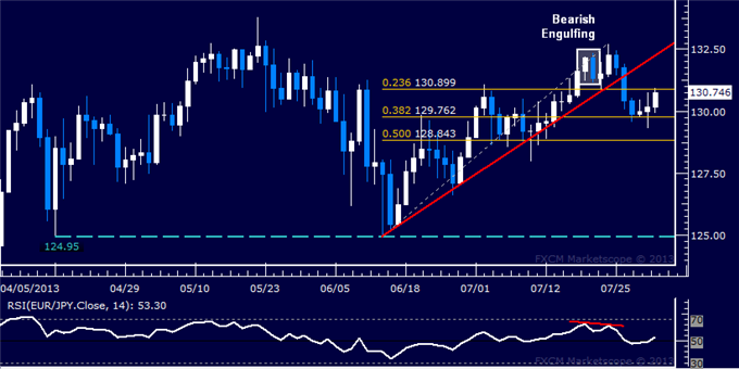 dailyclassics_eur-jpy_body_Picture_11.png, EUR/JPY Technical Analysis: Drop Cut Short Sub-130.00