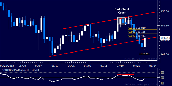 dailyclassics_gbp-jpy_body_Picture_12.png, GBP/JPY Technical Analysis: Channel Bottom Retested