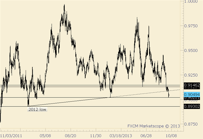 eliottWaves_usd-chf_body_usdchf.png, USD/CHF Teeters on the Edge of a Cliff
