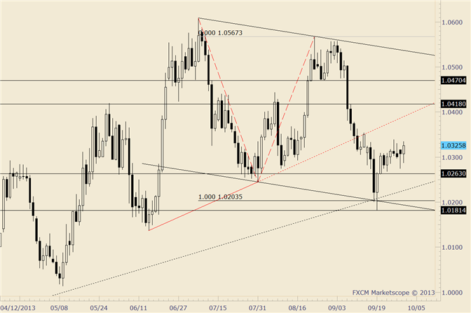 eliottWaves_usd-cad_body_usdcad.png, USD/CAD Rally Failing to Pick Up Steam; Beware