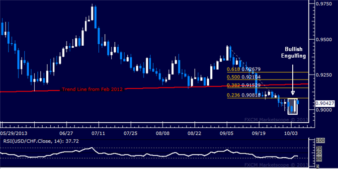 dailyclassics_usd-chf_body_Picture_6.png, Forex: USD/CHF Technical Analysis  Rebound Signaled at 0.90