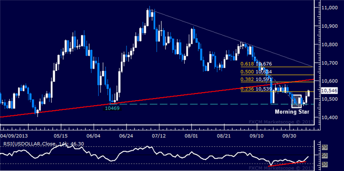 dailyclassics_us_dollar_index_body_Picture_2.png, Forex: US Dollar Technical Analysis  Bounce Gaining Momentum