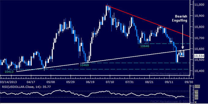 dailyclassics_us_dollar_index_1_body_Picture_3.png, Forex: US Dollar Technical Analysis  Selloff Ready to Resume?