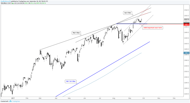 S&P 500 Remains Constructive, Nasdaq 100 Attempting to Build Bullish Pattern