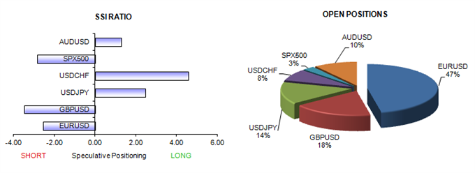 ssi_table_story_body_Picture_11.png, We like Buying the US Dollar - Key Questions are Where and When