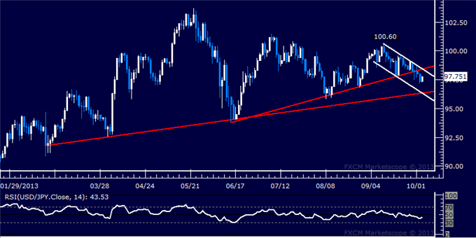 dailyclassics_usd-jpy_body_Picture_4.png, Forex: USD/JPY Technical Analysis  8-Month Support at Risk