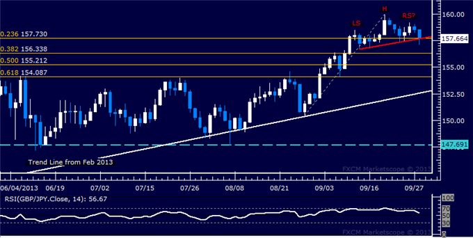dailyclassics_gbp-jpy_body_Picture_12.png, Forex: GBP/JPY Technical Analysis  Major Top Taking Shape?