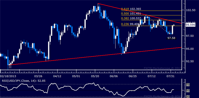 dailyclassics_usd-jpy_body_Picture_4.png, USD/JPY Technical Analysis: Prices Aim Above 100.00 Mark