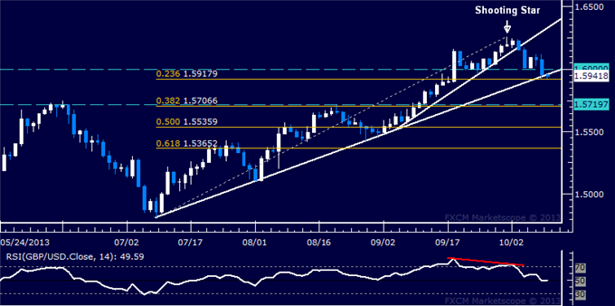 dailyclassics_gbp-usd_body_Picture_5.png, Forex: GBP/USD Technical Analysis  Sellers Breach 1.60 Figure
