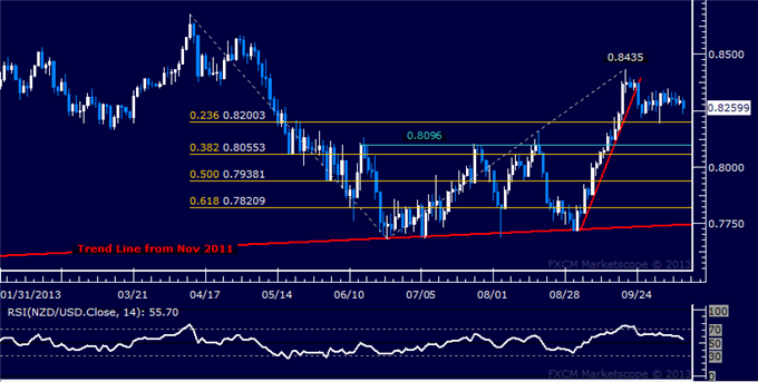 dailyclassics_nzd-usd_body_Picture_10.png, Forex: NZD/USD Technical Analysis  Looking for Direction Cues