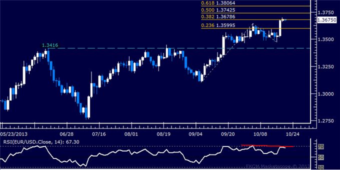 dailyclassics_eur-usd_body_Picture_4.png, Forex: EUR/USD Technical Analysis  Rally Stalls Below 1.37