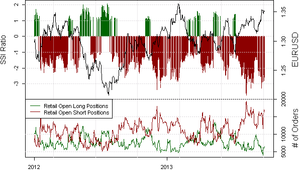 ssi_eur-usd_body_Picture_13.png, Looking for a Good Price to Get Short Euro