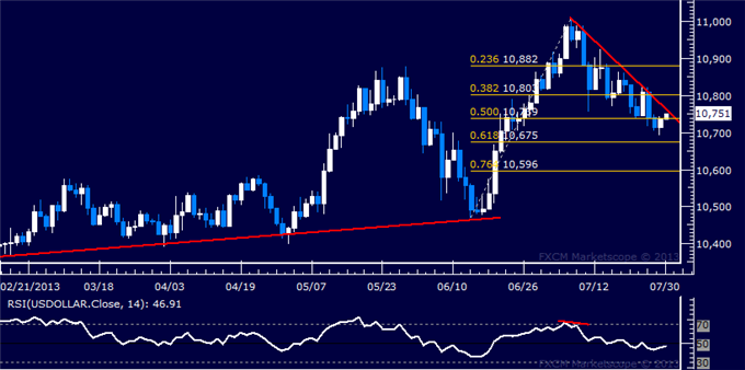 dailyclassics_us_dollar_index_body_Picture_3.png, US Dollar Technical Analysis: Chart Setup Favors Losses