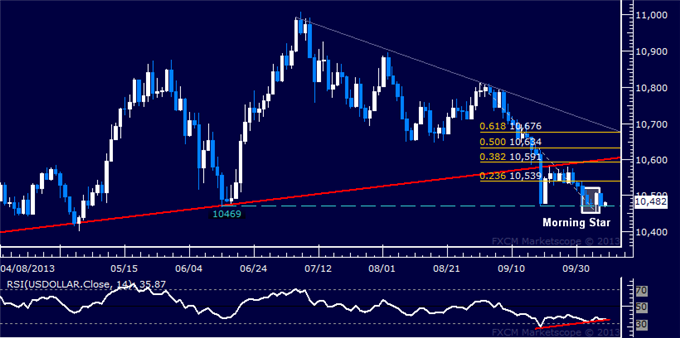 dailyclassics_us_dollar_index_body_Picture_3.png, Forex: US Dollar Technical Analysis  Dollar Bottom in Place?
