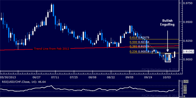dailyclassics_usd-chf_body_Picture_6.png, USD/CHF Technical Analysis  Rebound Gains Momentum