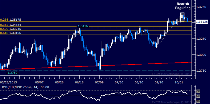 dailyclassics_eur-usd_body_Picture_2.png, EUR/USD Technical Analysis  Euro Selling Accelerating