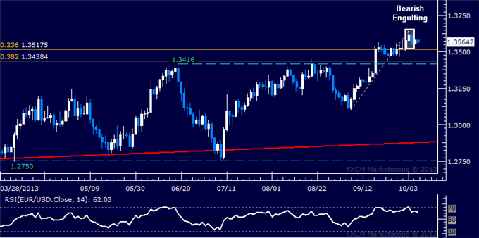 dailyclassics_eur-usd_body_Picture_2.png, Forex: EUR/USD Technical Analysis  Topping Needs Confirmation