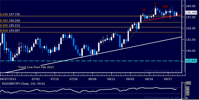 dailyclassics_gbp-jpy_Copy_body_Picture_12.png, Forex: GBP/JPY Technical Analysis  Top in Place Below 160.00?