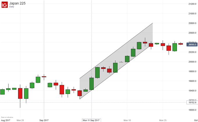 Nikkei 225 Technical Analysis: Hemmed In, But At a Heights
