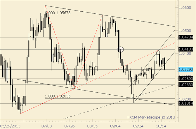 eliottWaves_usd-cad_body_usdcad.png, USD/CAD Breaks Channel Support