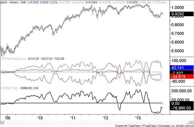 Euro_Speculators_are_Most_Long_Since_May_2011_body_AUD.png, Euro Speculators are Most Long Since May 2011