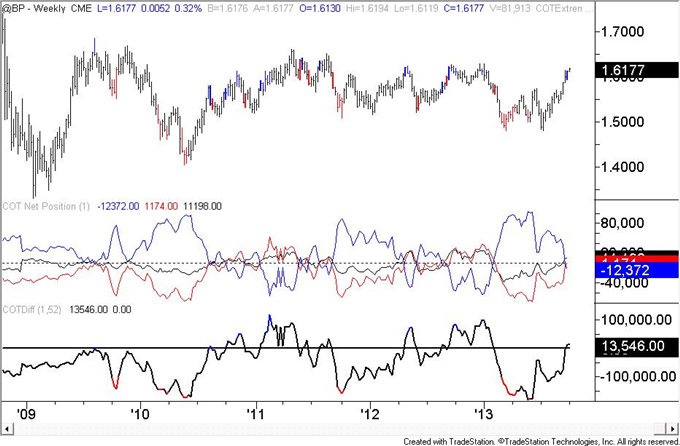 Euro_Speculators_are_Most_Long_Since_May_2011_body_GBP.png, Euro Speculators are Most Long Since May 2011