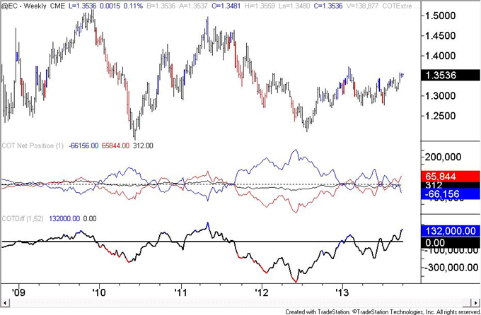 Euro_Speculators_are_Most_Long_Since_May_2011_body_eur.png, Euro Speculators are Most Long Since May 2011