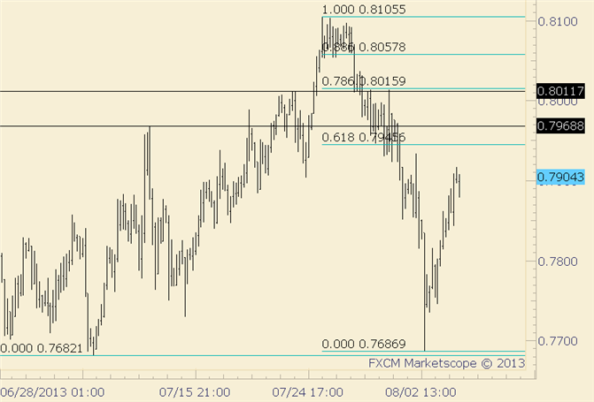 eliottWaves_nzd-usd_body_nzdusd.png, NZD/USD Takes out .7850; .7945-.8015 a Top Area?