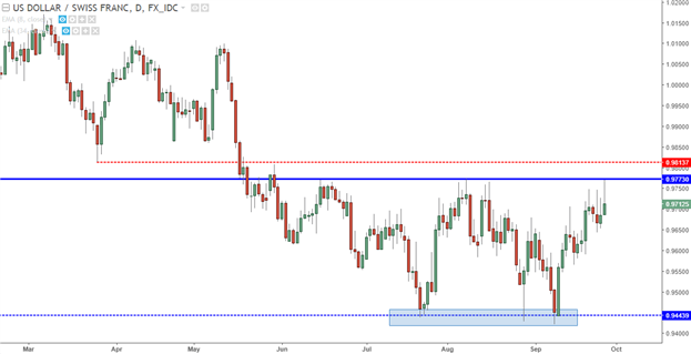 USD/CHF Technical Analysis: Three Month Highs to Set Bullish Breakout