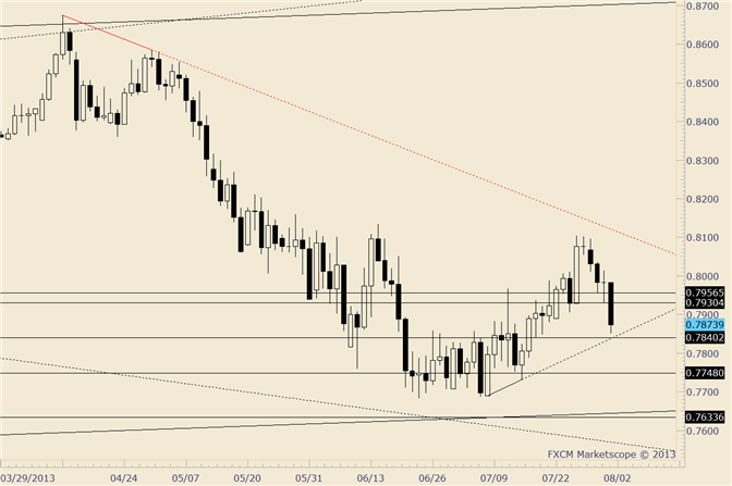 eliottWaves_nzd-usd_body_nzdusd.png, NZD/USD .7840 is Possible Support Near Term